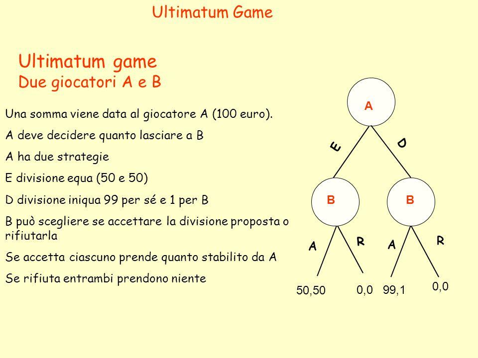 R A A BB D E R A 50,50 99,10,0 Ultimatum game sub-game perfect equilibrium Se entrambi i giocatori fossero egoisti Vi è un solo equilibrio possibile Ad B conviene sempre accettare A lo sa e si comporta di conseguenza Ultimatum Game