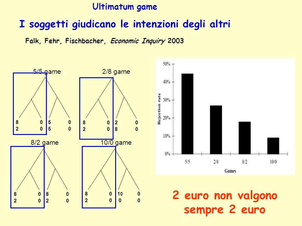 Falk, Fehr, Fischbacher, Economic Inquiry 2003 8282 0000 5555 0000 8282 0000 2828 0000 8282 0000 8282 0000 8282 0000 1 0 0 0000 5/5 game2/8 game 8/2 game10/0 game Ultimatum game I soggetti giudicano le intenzioni degli altri 2 euro non valgono sempre 2 euro