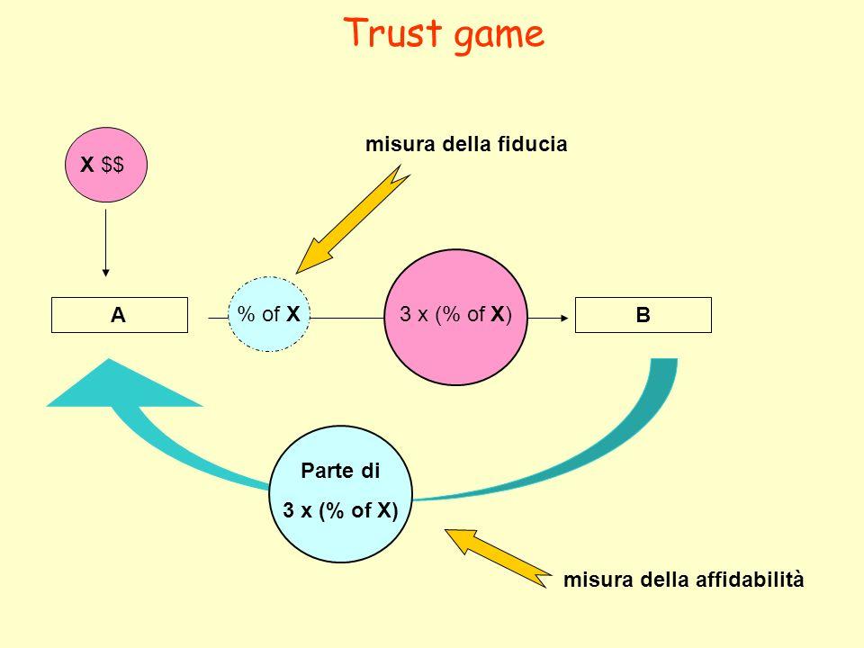 Due giocatori A e B Una somma viene data al giocatore A (100 euro).