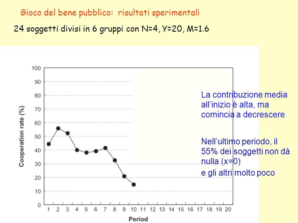 Gioco del bene pubblico: risultati sperimentali 24 soggetti divisi in 6 gruppi con N=4, Y=20, M=1.6 La contribuzione media allinizio è alta, ma comincia a decrescere Nellultimo periodo, il 55% dei soggetti non dà nulla (x=0) e gli altri molto poco