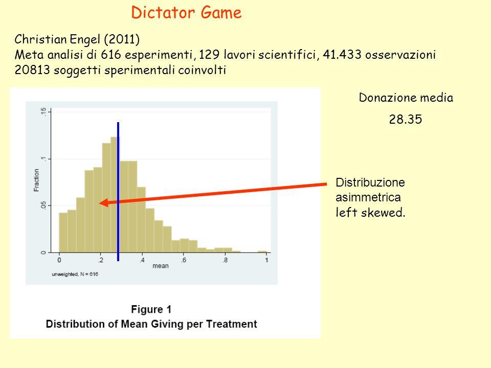 Christian Engel (2011) Meta analisi di 616 esperimenti, 129 lavori scientifici, 41.433 osservazioni 20813 soggetti sperimentali coinvolti Donazione media 28.35 Distribuzione asimmetrica left skewed.