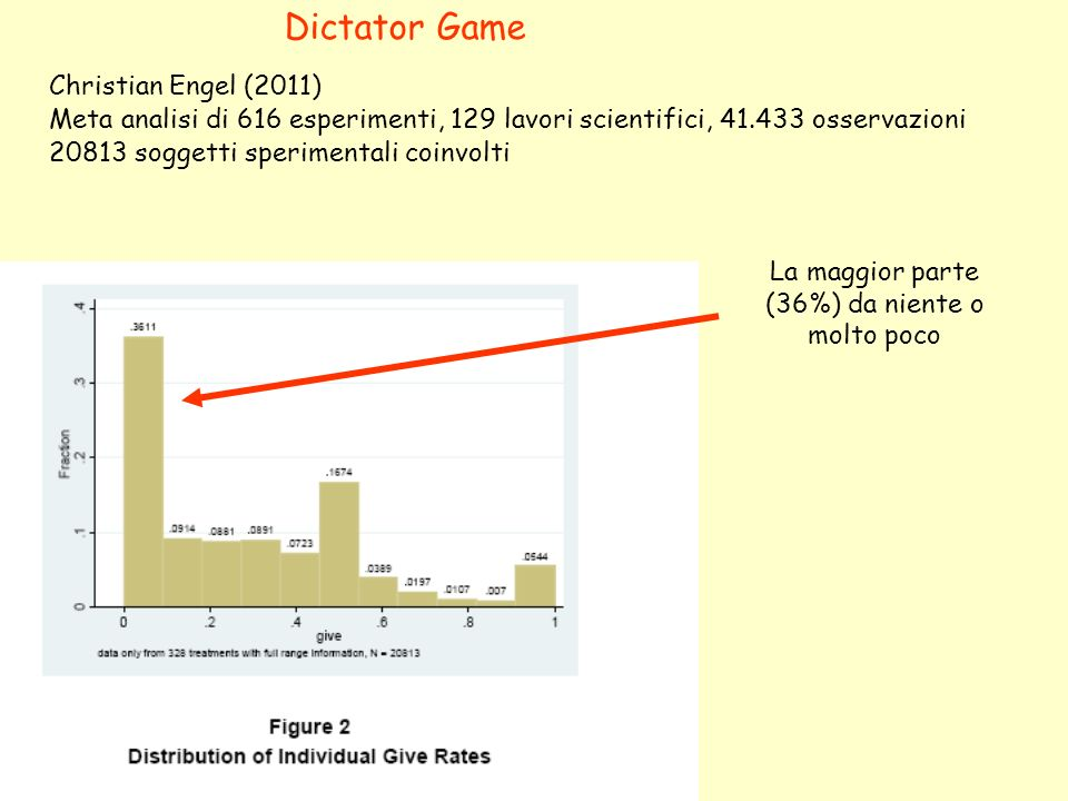 Christian Engel (2011) Meta analisi di 616 esperimenti, 129 lavori scientifici, 41.433 osservazioni 20813 soggetti sperimentali coinvolti I risultati variano abbastanza a seconda del setting IdentificatoNon identificato Se il dittatore viene identificato a) è più probabile dia più di zero a)la moda passa a 50% b)è meno probabile dia più della metà Effetto Pressione sociale Dictator Game