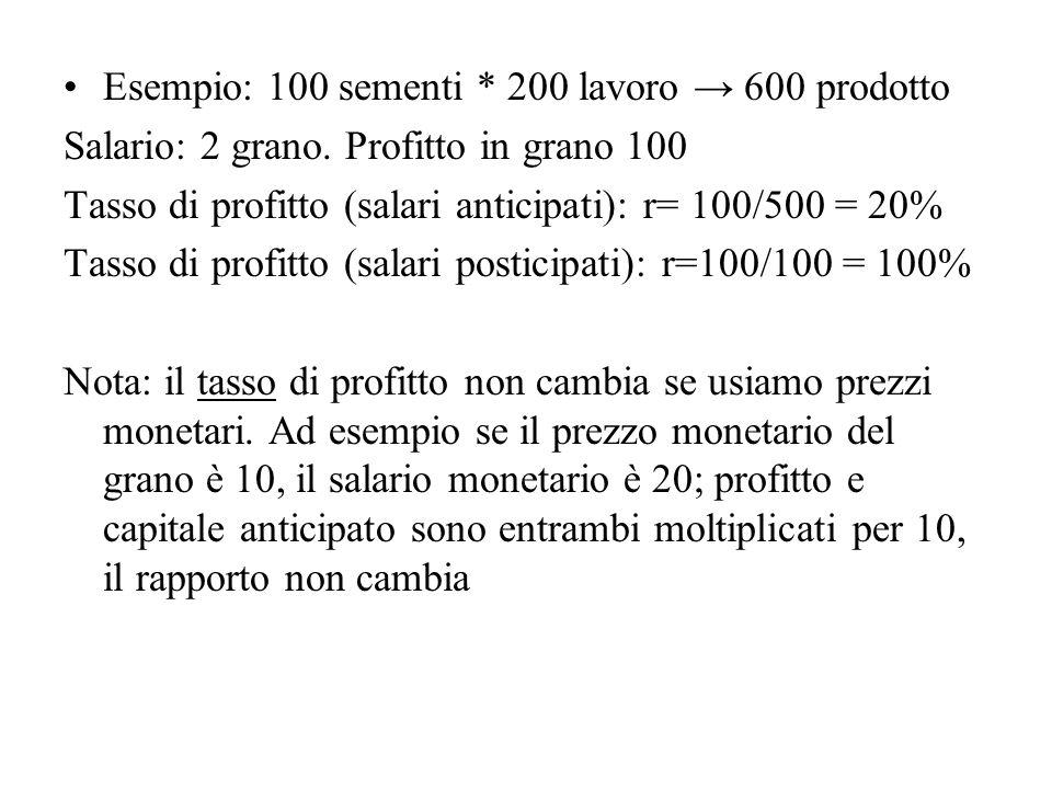 Esempio: 100 sementi * 200 lavoro 600 prodotto Salario: 2 grano. Profitto in grano 100 Tasso di profitto (salari anticipati): r= 100/500 = 20% Tasso d