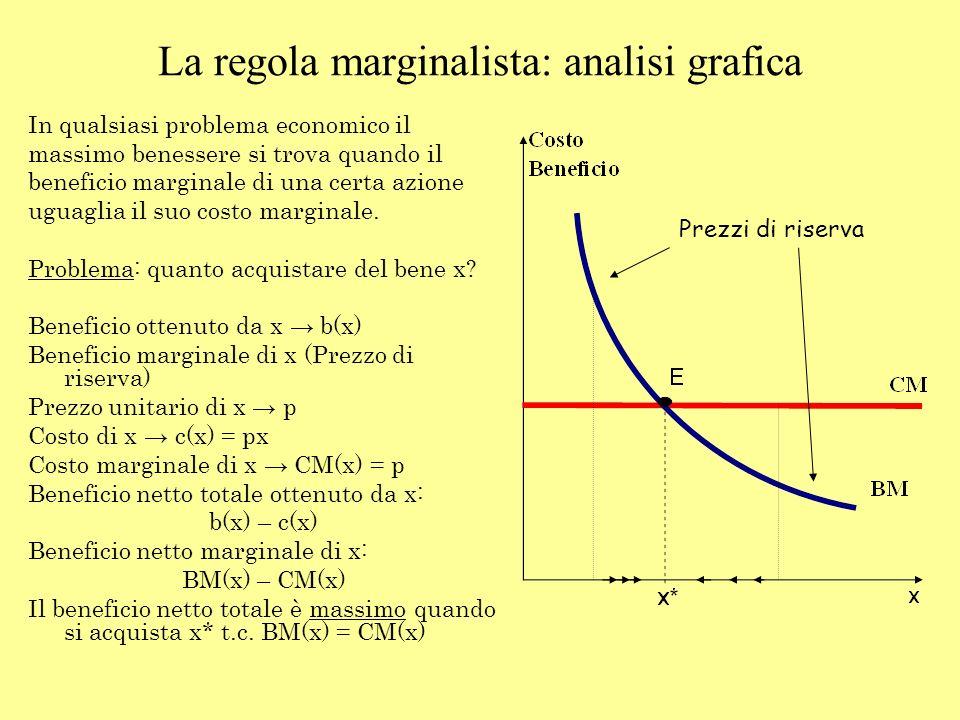 La regola marginalista: analisi grafica In qualsiasi problema economico il massimo benessere si trova quando il beneficio marginale di una certa azion
