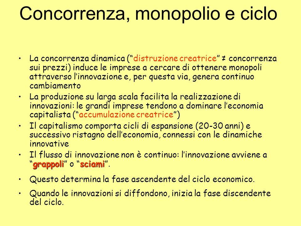 Concorrenza, monopolio e ciclo La concorrenza dinamica (distruzione creatrice concorrenza sui prezzi) induce le imprese a cercare di ottenere monopoli