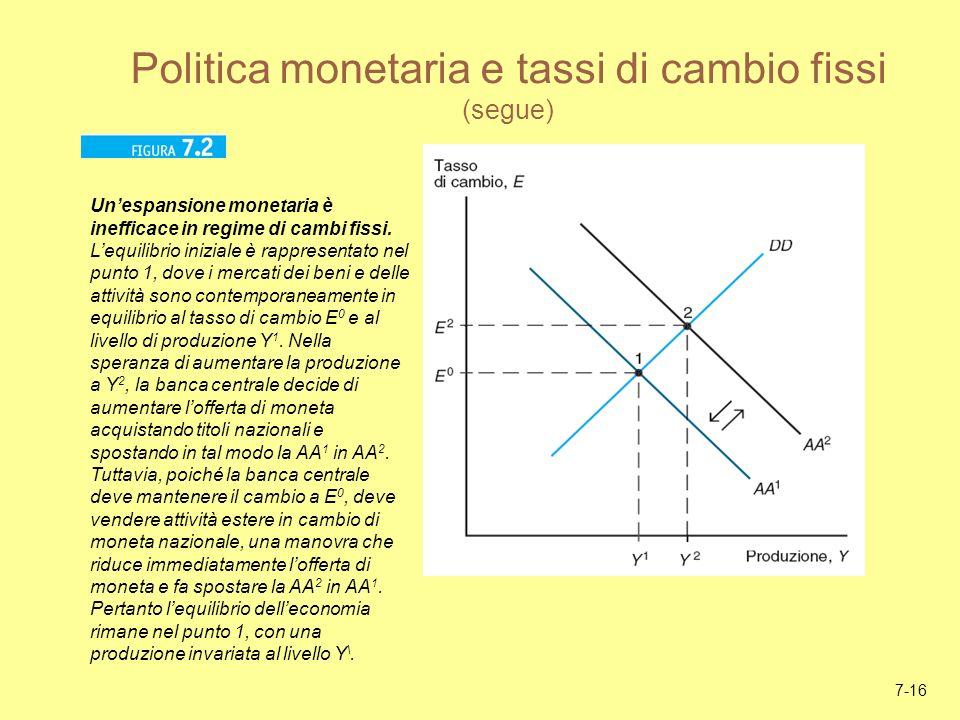 7-16 Politica monetaria e tassi di cambio fissi (segue) Unespansione monetaria è inefficace in regime di cambi fissi. Lequilibrio iniziale è rappresen