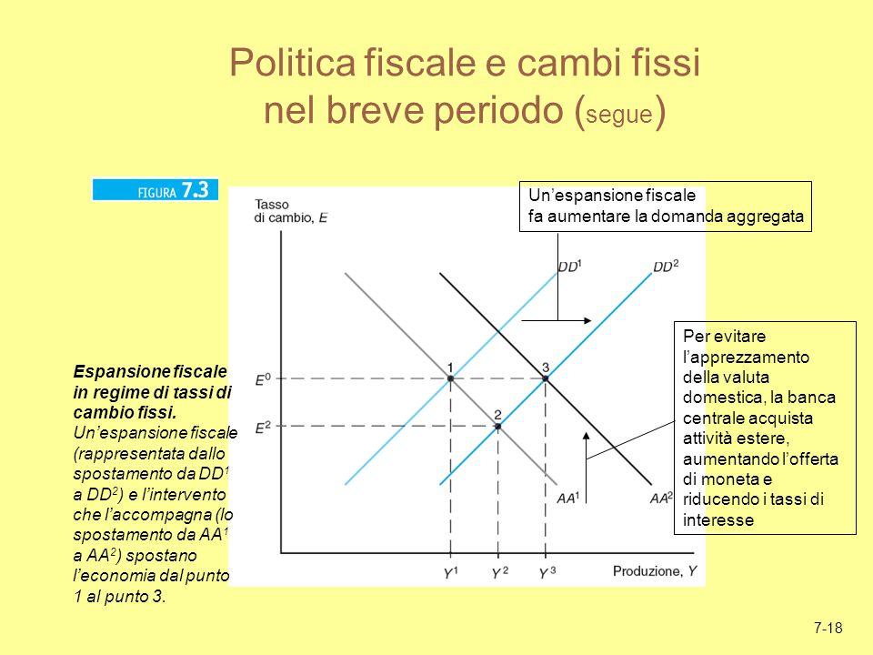 7-18 Politica fiscale e cambi fissi nel breve periodo ( segue ) Unespansione fiscale fa aumentare la domanda aggregata Per evitare lapprezzamento dell