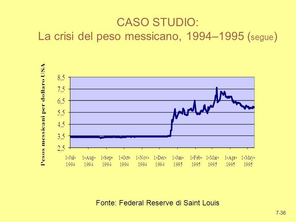 7-36 CASO STUDIO: La crisi del peso messicano, 1994–1995 ( segue ) Fonte: Federal Reserve di Saint Louis