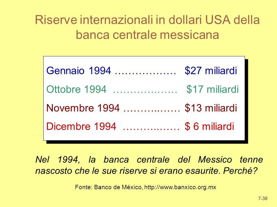 7-39 Riserve internazionali in dollari USA della banca centrale messicana Gennaio 1994 ………………$27 miliardi Ottobre 1994 ………….…… $17 miliardi Novembre 1