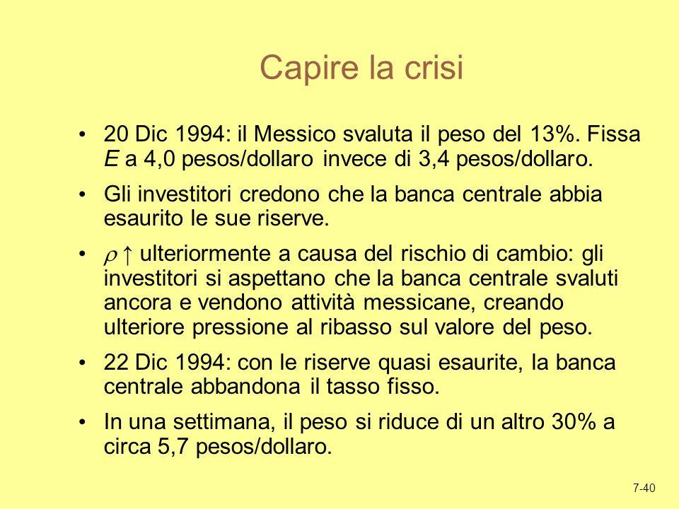 7-40 Capire la crisi 20 Dic 1994: il Messico svaluta il peso del 13%. Fissa E a 4,0 pesos/dollaro invece di 3,4 pesos/dollaro. Gli investitori credono