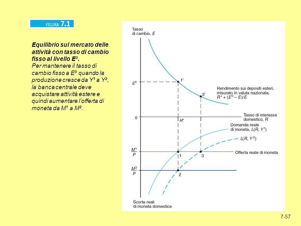 7-57 Equilibrio sul mercato delle attività con tasso di cambio fisso al livello E 0. Per mantenere il tasso di cambio fisso a E 0 quando la produzione