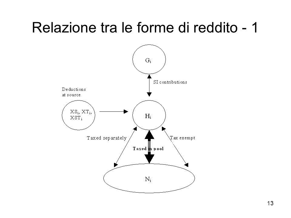 13 Relazione tra le forme di reddito - 1