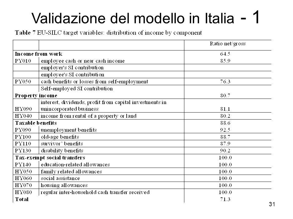 31 Validazione del modello in Italia - 1