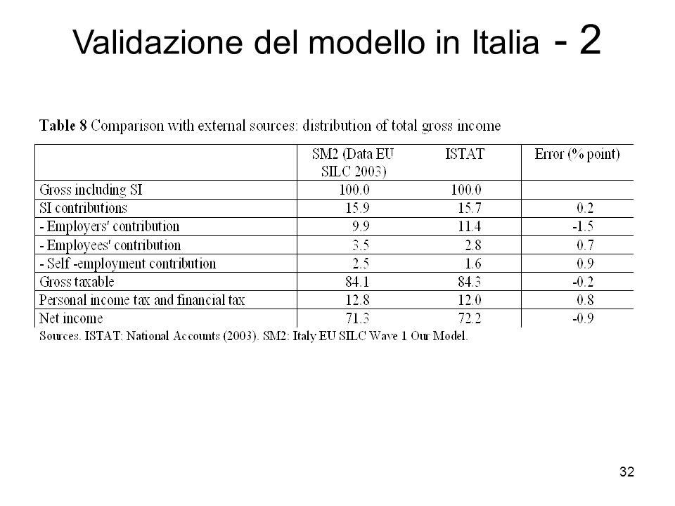 32 Validazione del modello in Italia - 2
