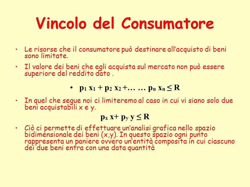 Vincolo del Consumatore Le risorse che il consumatore può destinare allacquisto di beni sono limitate. Il valore dei beni che egli acquista sul mercat