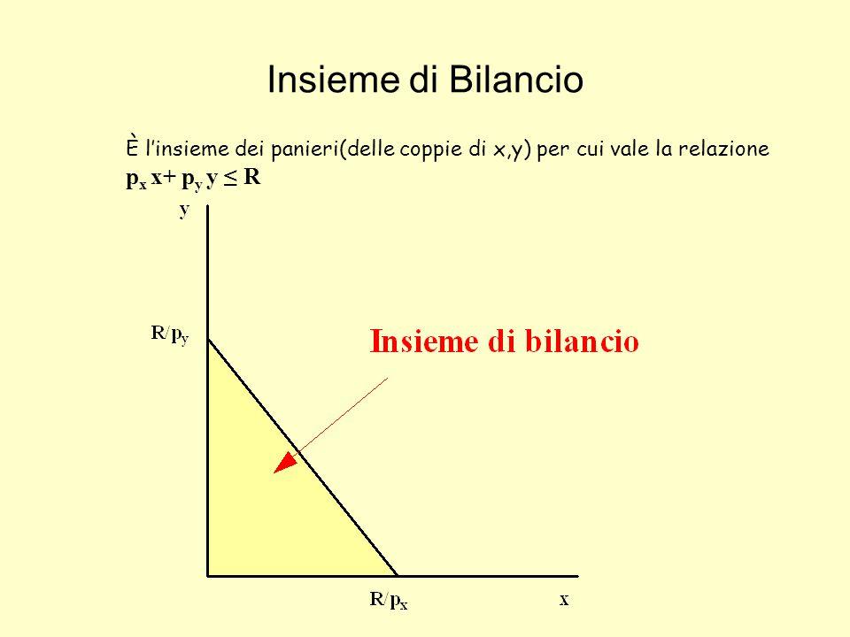 Insieme di Bilancio È linsieme dei panieri(delle coppie di x,y) per cui vale la relazione p x x+ p y y R