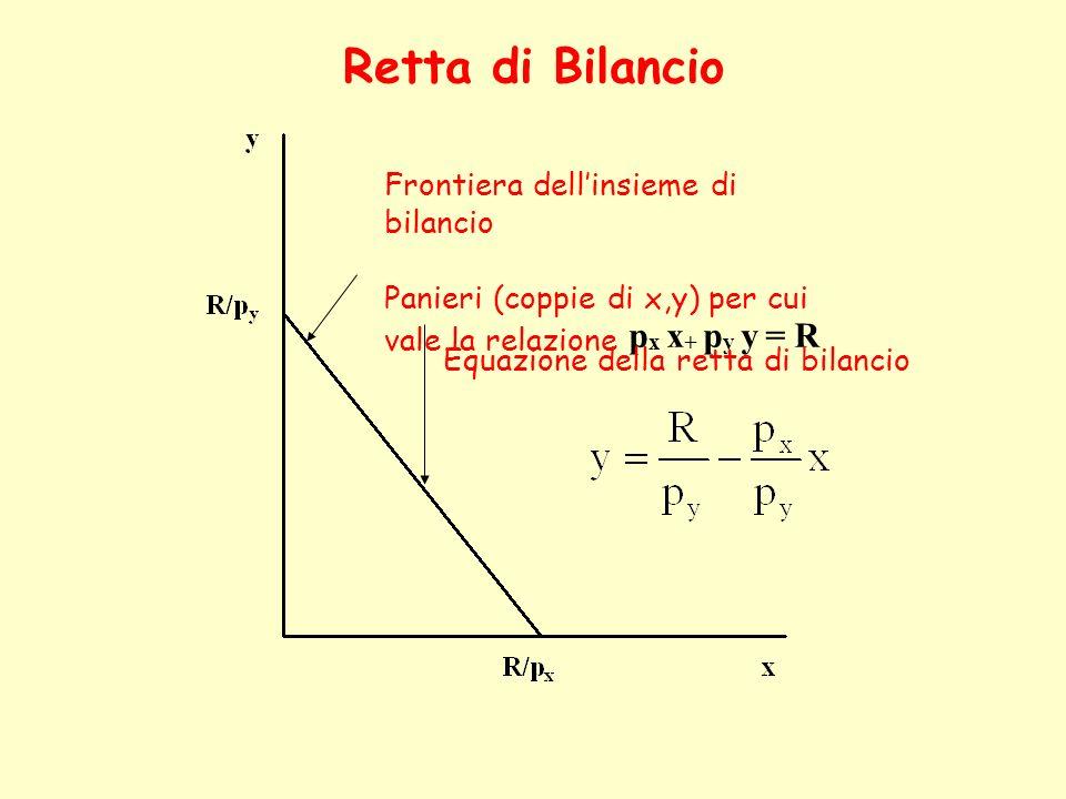 Retta di Bilancio Frontiera dellinsieme di bilancio Panieri (coppie di x,y) per cui vale la relazione p x x + p y y = R Equazione della retta di bilan