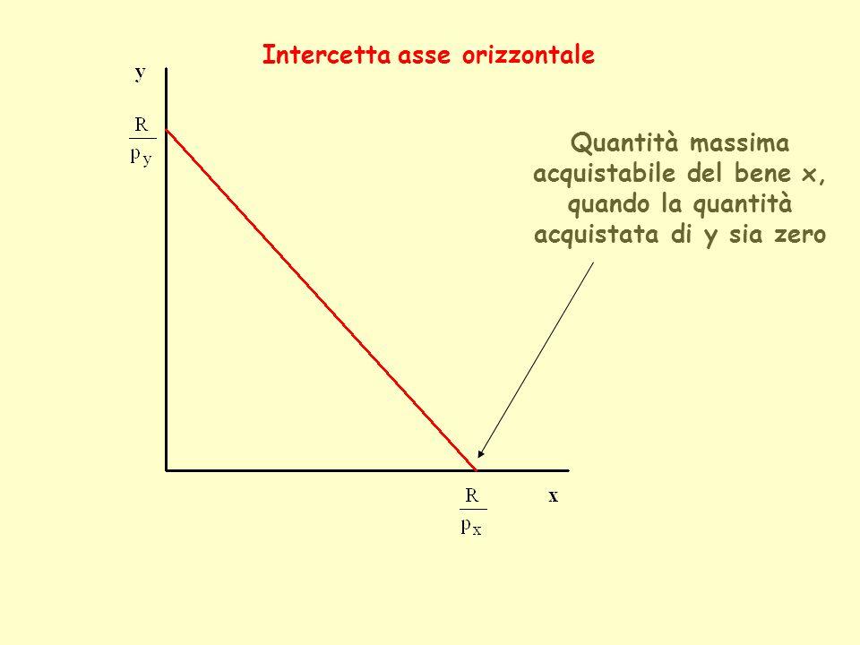 Intercetta asse verticale Quantità massima acquistabile del bene y, quando la quantità acquistata di x sia zero