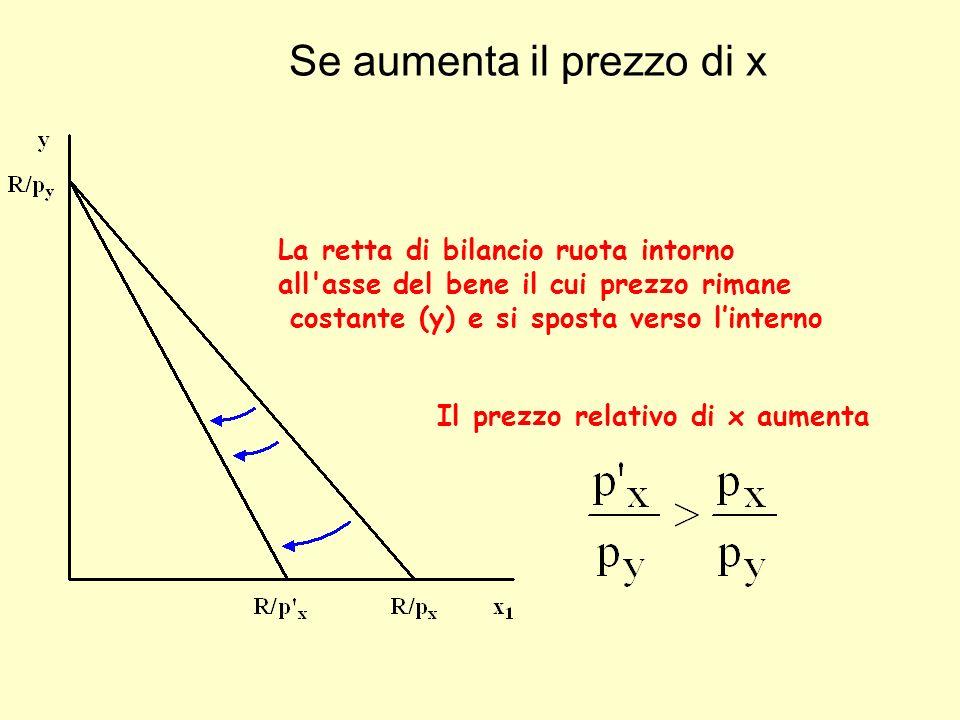 Se aumenta il prezzo di x La retta di bilancio ruota intorno all'asse del bene il cui prezzo rimane costante (y) e si sposta verso linterno Il prezzo