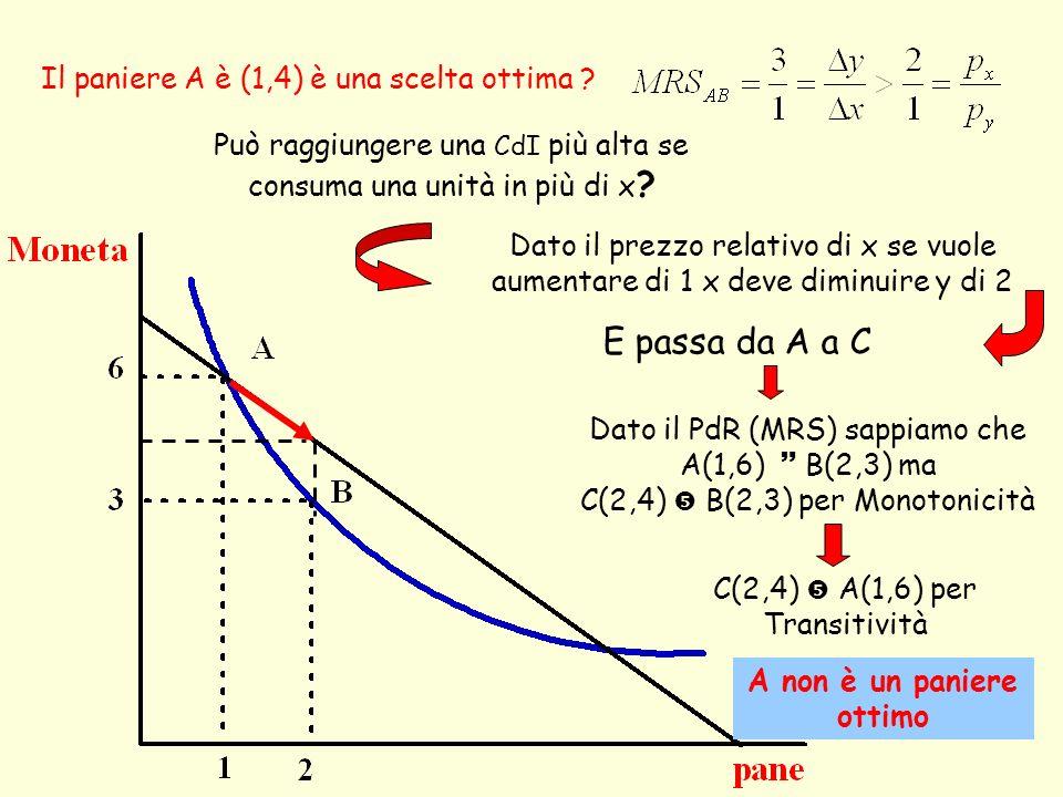 Se ho un reddito di 120 e p x =3 e p y = 1 e ho scelto il paniere C (30,30) Sto scegliendo il paniere migliore .