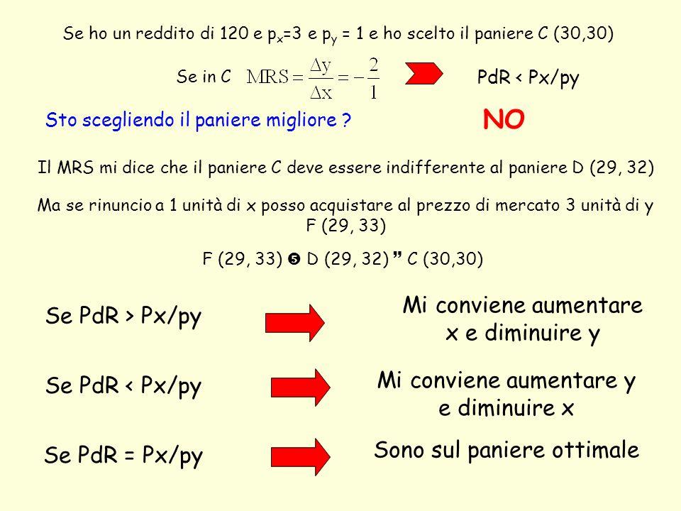 Se ho un reddito di 120 e p x =3 e p y = 1 e ho scelto il paniere C (30,30) Sto scegliendo il paniere migliore ? NO Ma se rinuncio a 1 unità di x poss