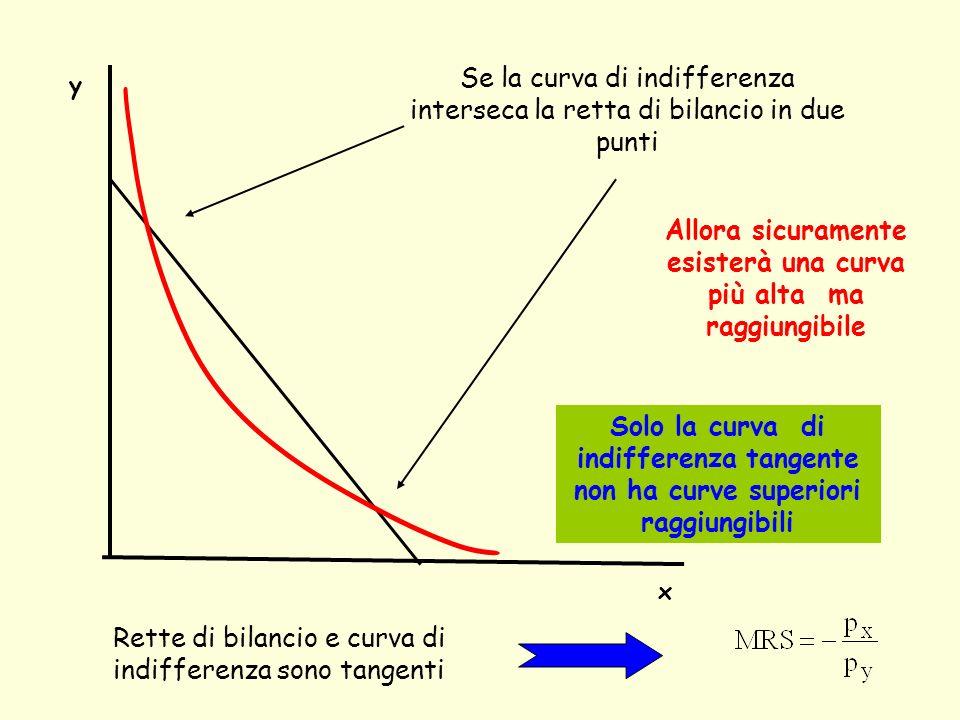 y x Se la curva di indifferenza interseca la retta di bilancio in due punti Allora sicuramente esisterà una curva più alta ma raggiungibile Solo la cu