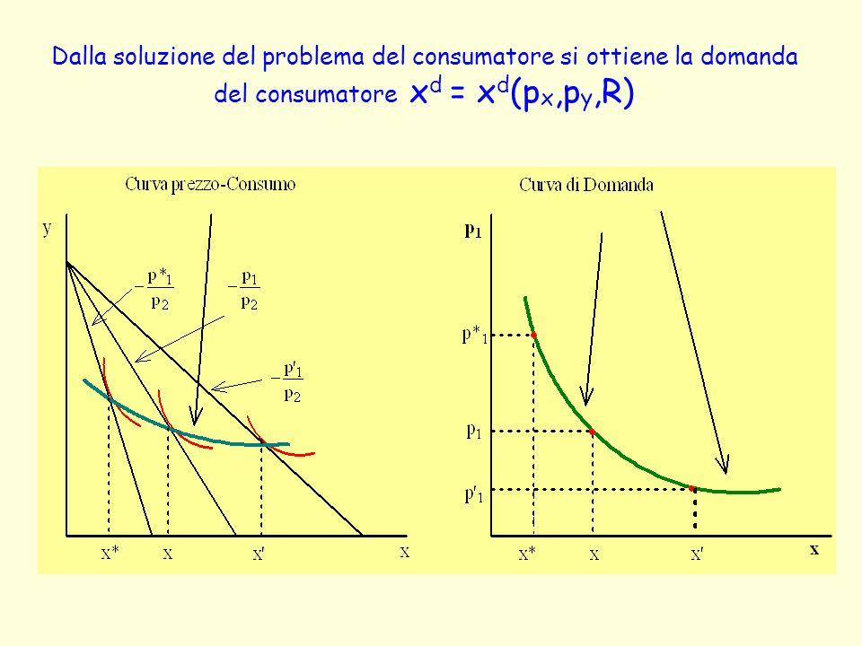 Dalla soluzione del problema del consumatore si ottiene la domanda del consumatore x d = x d (p x,p y,R)