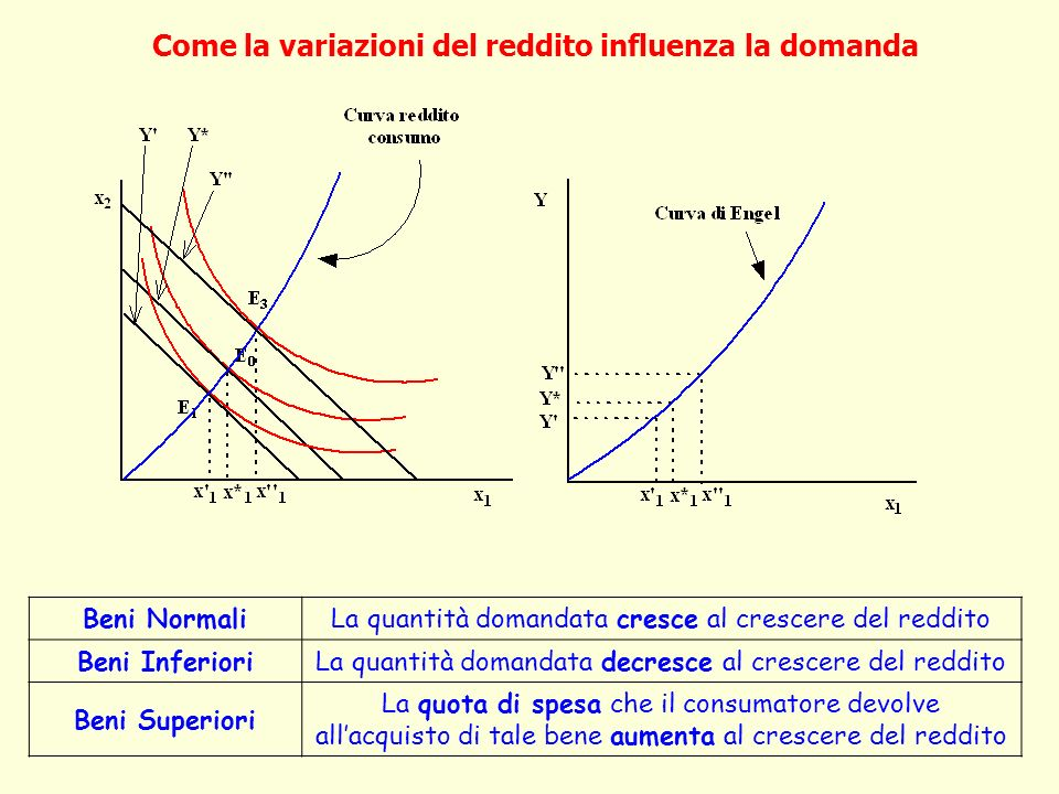 Come la variazioni del reddito influenza la domanda Beni NormaliLa quantità domandata cresce al crescere del reddito Beni InferioriLa quantità domanda