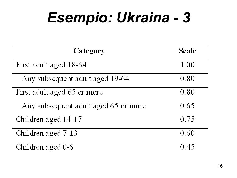 16 Esempio: Ukraina - 3