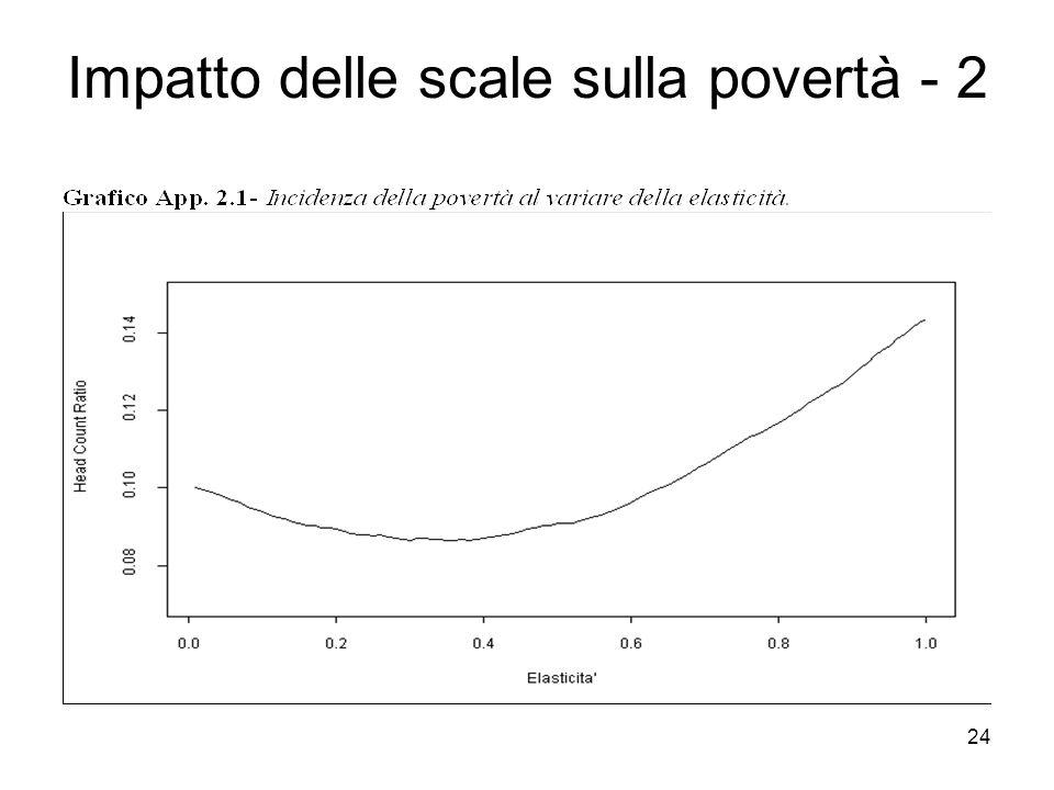 24 Impatto delle scale sulla povertà - 2