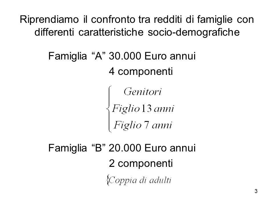 3 Riprendiamo il confronto tra redditi di famiglie con differenti caratteristiche socio-demografiche Famiglia A 30.000 Euro annui 4 componenti Famiglia B 20.000 Euro annui 2 componenti