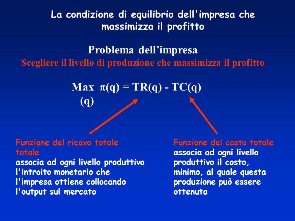 La condizione di equilibrio dell impresa che massimizza il profitto Problema dellimpresa Scegliere il livello di produzione che massimizza il profitto Max (q) = TR(q) - TC(q) (q) Funzione del costo totale associa ad ogni livello produttivo il costo, minimo, al quale questa produzione può essere ottenuta Funzione del ricavo totale totale associa ad ogni livello produttivo l introito monetario che l impresa ottiene collocando l output sul mercato