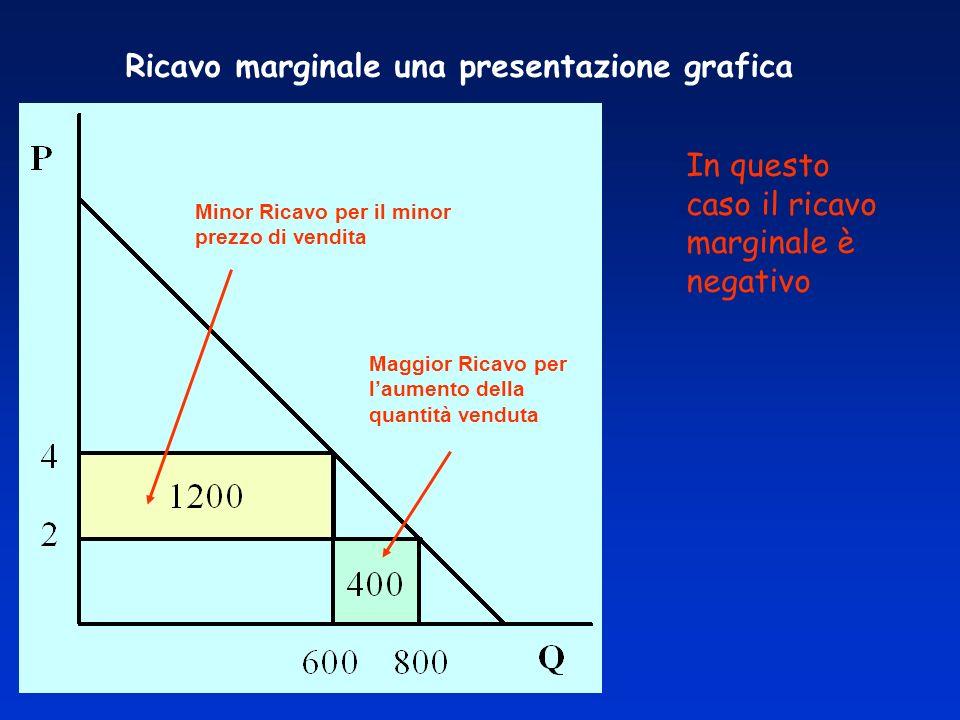 Ricavo marginale una presentazione grafica Minor Ricavo per il minor prezzo di vendita Maggior Ricavo per laumento della quantità venduta In questo caso il ricavo marginale è negativo