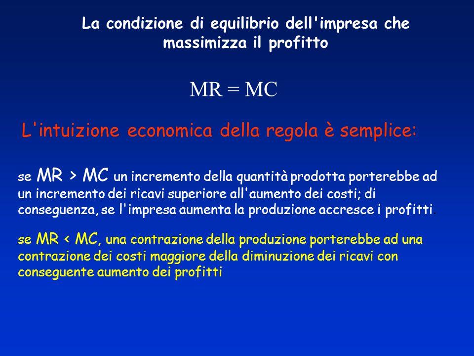 La condizione di equilibrio dell impresa che massimizza il profitto MR = MC se MR > MC un incremento della quantità prodotta porterebbe ad un incremento dei ricavi superiore all aumento dei costi; di conseguenza, se l impresa aumenta la produzione accresce i profitti.
