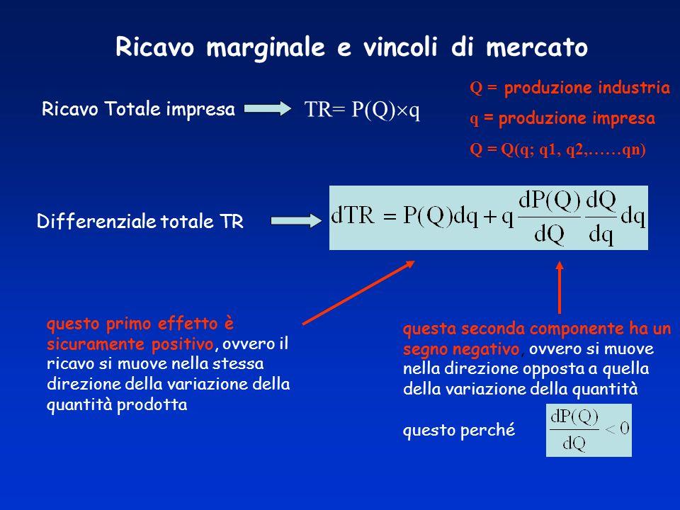 Ricavo marginale e vincoli di mercato TR= P(Q) q Ricavo Totale impresa Q = produzione industria q = produzione impresa Q = Q(q; q1, q2,……qn) Differenz