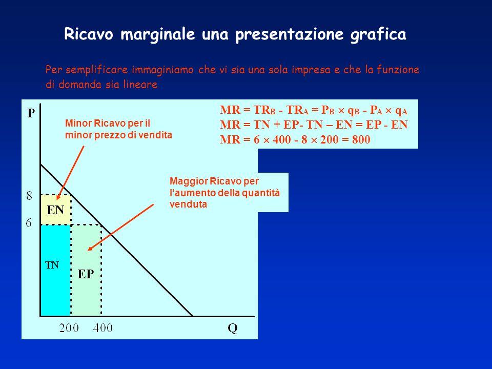 Ricavo marginale una presentazione grafica Per semplificare immaginiamo che vi sia una sola impresa e che la funzione di domanda sia lineare MR = TR B