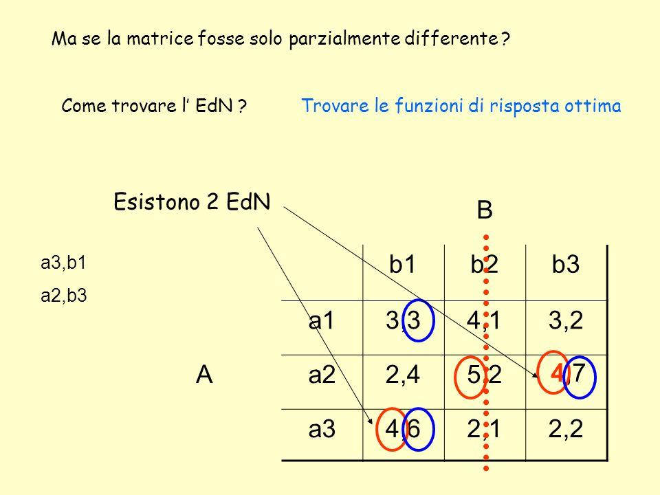 B b1b2b3 a13,34,13,2 Aa22,45,21,7 a34,62,12,2 Ma se la matrice fosse solo parzialmente differente .