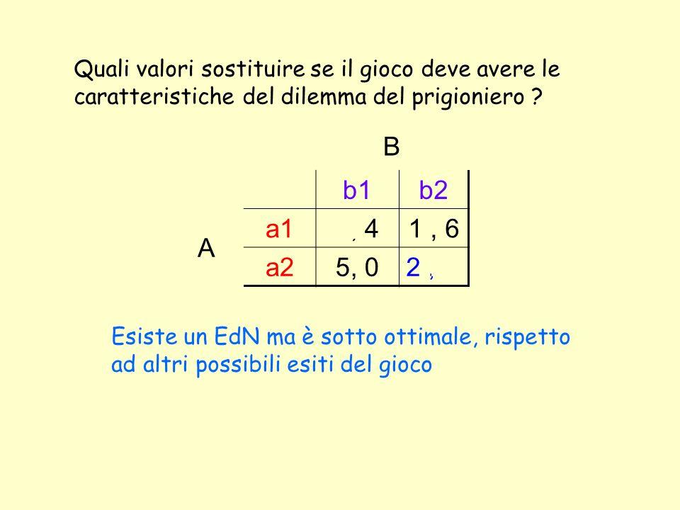 B b1b2 A a14, 41, 6 a25, 02, 2 Quali valori sostituire se il gioco deve avere le caratteristiche del dilemma del prigioniero .