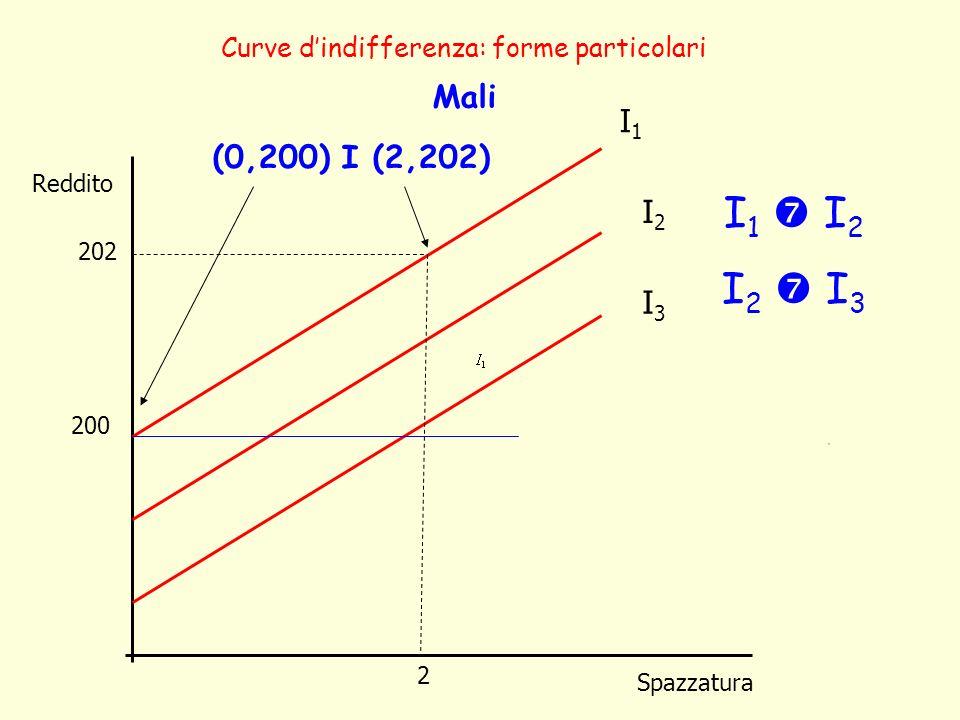 Reddito Spazzatura Curve dindifferenza: forme particolari Mali 2 200 202 (0,200) I (2,202) I1I1 I2I2 I3I3 I 1 I 2 I 2 I 3