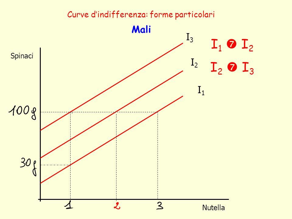 Spinaci Nutella Curve dindifferenza: forme particolari Mali I1I1 I2I2 I3I3 I 1 I 2 I 2 I 3