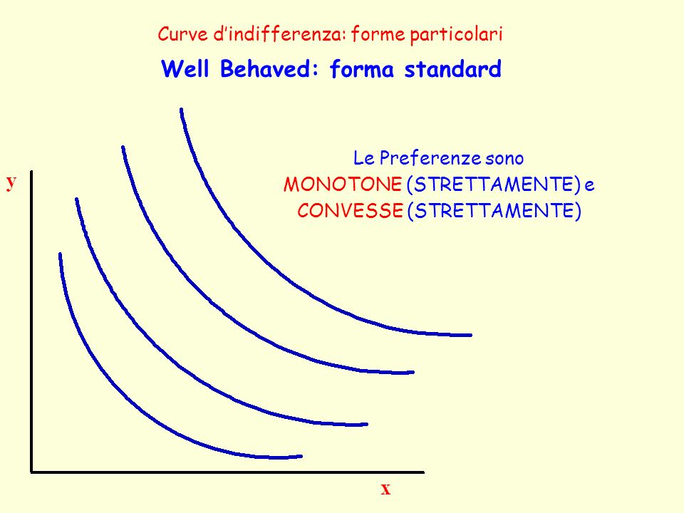 Curve dindifferenza: forme particolari Well Behaved: forma standard Le Preferenze sono MONOTONE (STRETTAMENTE) e CONVESSE (STRETTAMENTE)