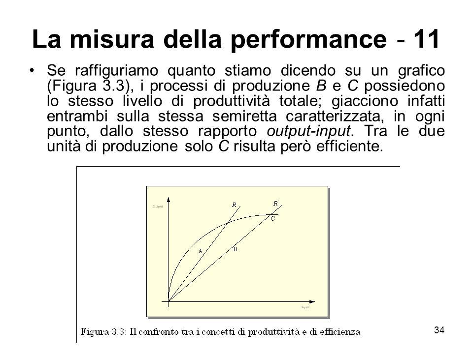 34 La misura della performance - 11 Se raffiguriamo quanto stiamo dicendo su un grafico (Figura 3.3), i processi di produzione B e C possiedono lo ste