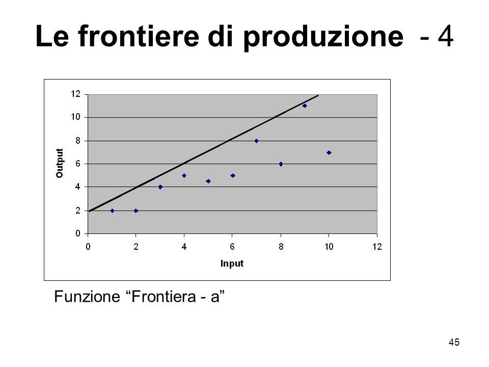 45 Le frontiere di produzione - 4 Funzione Frontiera - a