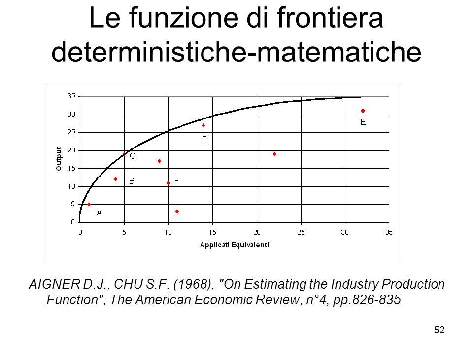 52 Le funzione di frontiera deterministiche-matematiche AIGNER D.J., CHU S.F. (1968),