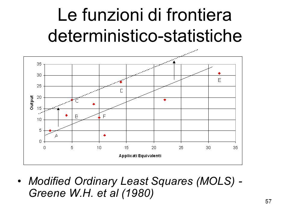 57 Le funzioni di frontiera deterministico-statistiche Modified Ordinary Least Squares (MOLS) - Greene W.H.