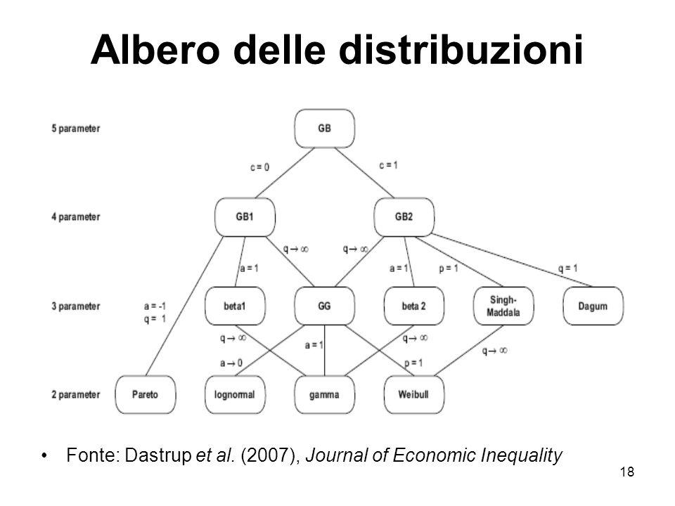 18 Albero delle distribuzioni Fonte: Dastrup et al. (2007), Journal of Economic Inequality