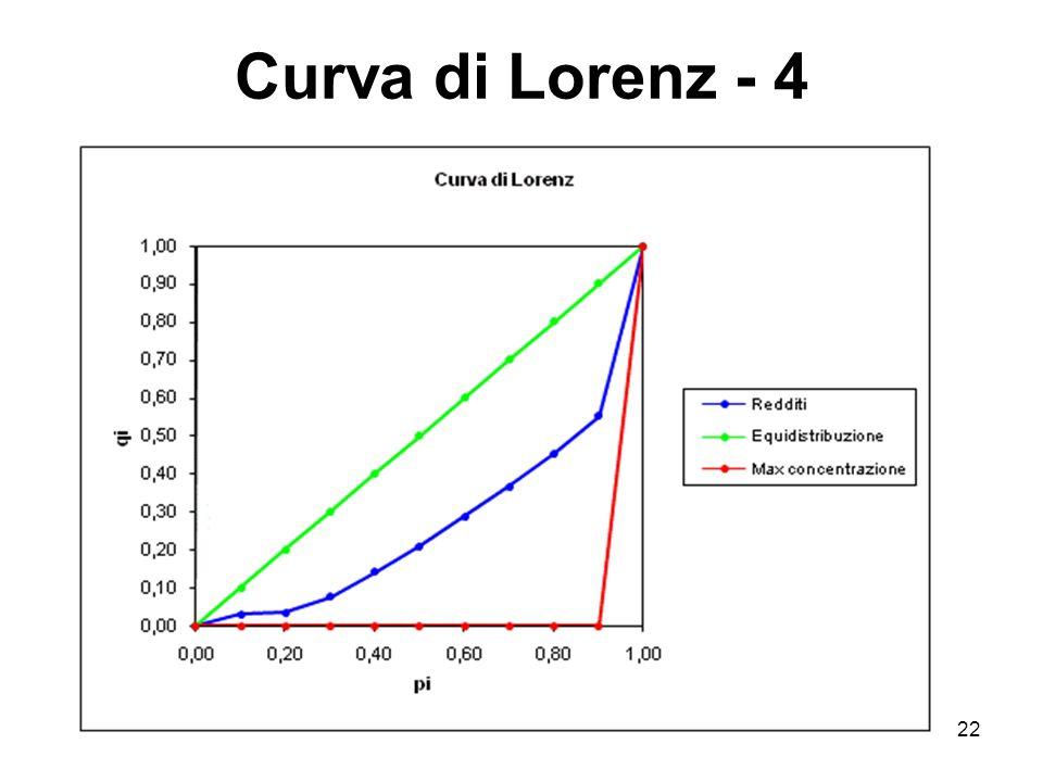 22 Curva di Lorenz - 4