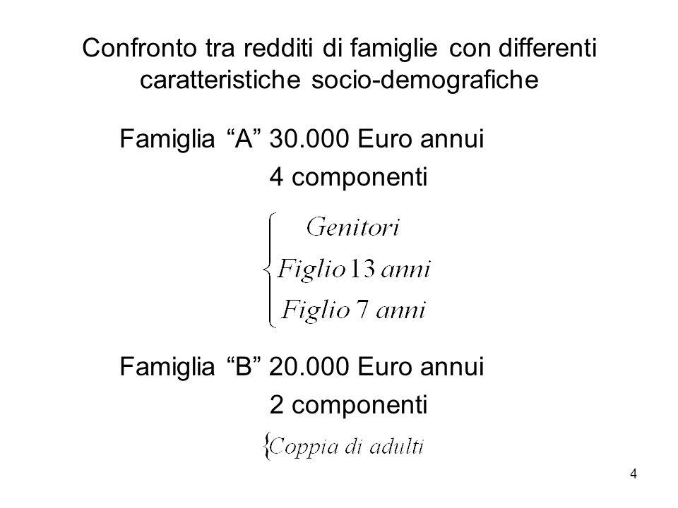 4 Confronto tra redditi di famiglie con differenti caratteristiche socio-demografiche Famiglia A 30.000 Euro annui 4 componenti Famiglia B 20.000 Euro