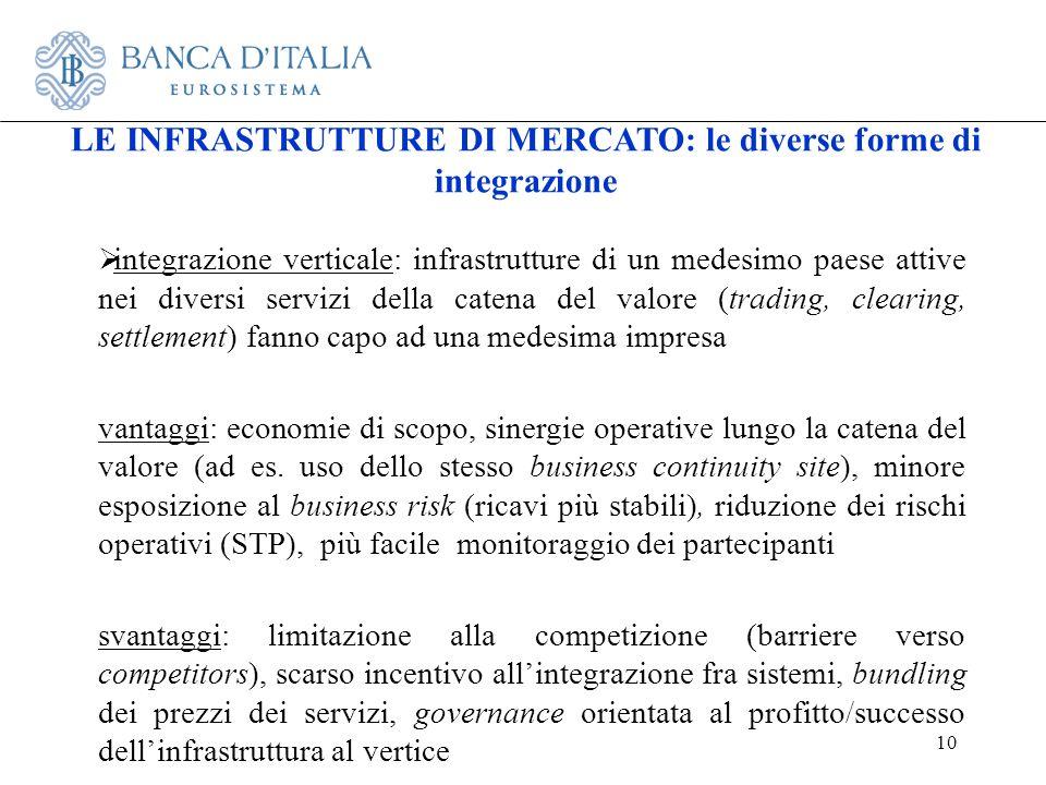 10 integrazione verticale: infrastrutture di un medesimo paese attive nei diversi servizi della catena del valore (trading, clearing, settlement) fann