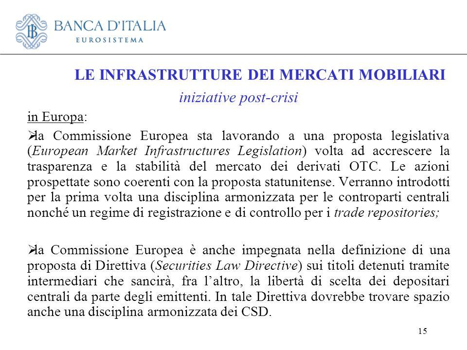 15 LE INFRASTRUTTURE DEI MERCATI MOBILIARI iniziative post-crisi in Europa: la Commissione Europea sta lavorando a una proposta legislativa (European